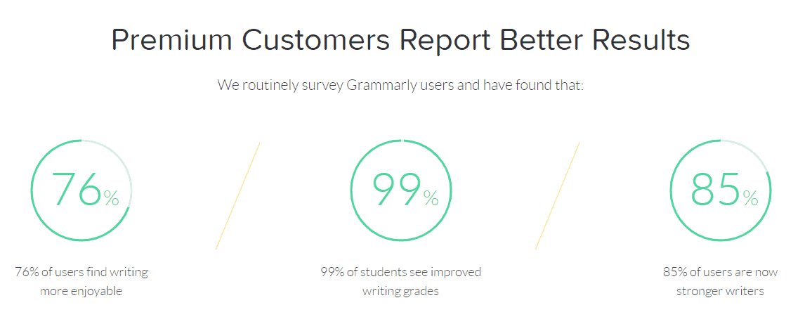Image of survey taken by Grammarly for premium user satisfaction