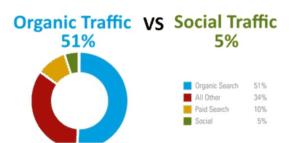 organic traffic vs social media ROI